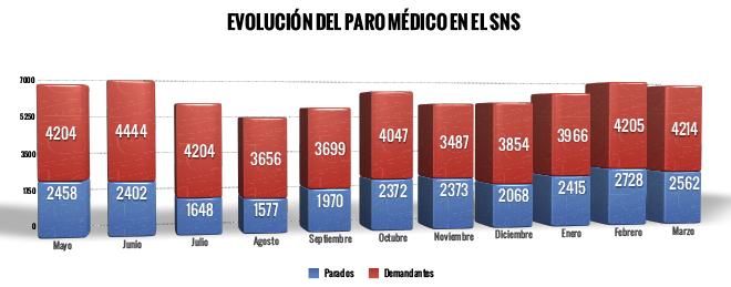 EVOLUCION PARO MARZO